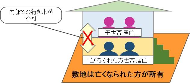 小規模宅地_二世帯住宅