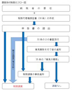 書面添付制度_フロー図1